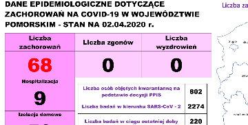Dane z województwa