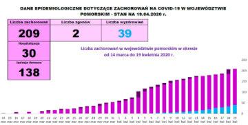 Dane Inspekcji Sanitarnej (19.04)